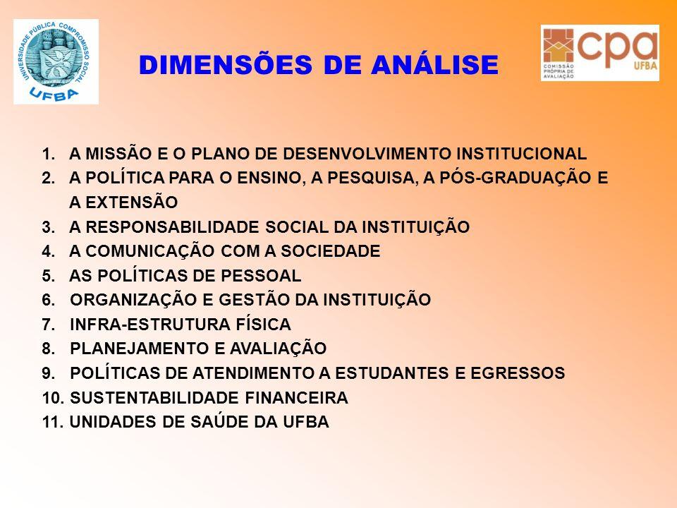 DIMENSÕES DE ANÁLISE 1. A MISSÃO E O PLANO DE DESENVOLVIMENTO INSTITUCIONAL 2. A POLÍTICA PARA O ENSINO, A PESQUISA, A PÓS-GRADUAÇÃO E A EXTENSÃO 3. A