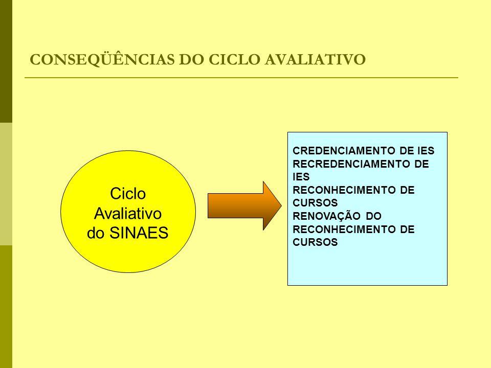 CONSEQÜÊNCIAS DO CICLO AVALIATIVO CREDENCIAMENTO DE IES RECREDENCIAMENTO DE IES RECONHECIMENTO DE CURSOS RENOVAÇÃO DO RECONHECIMENTO DE CURSOS Ciclo A