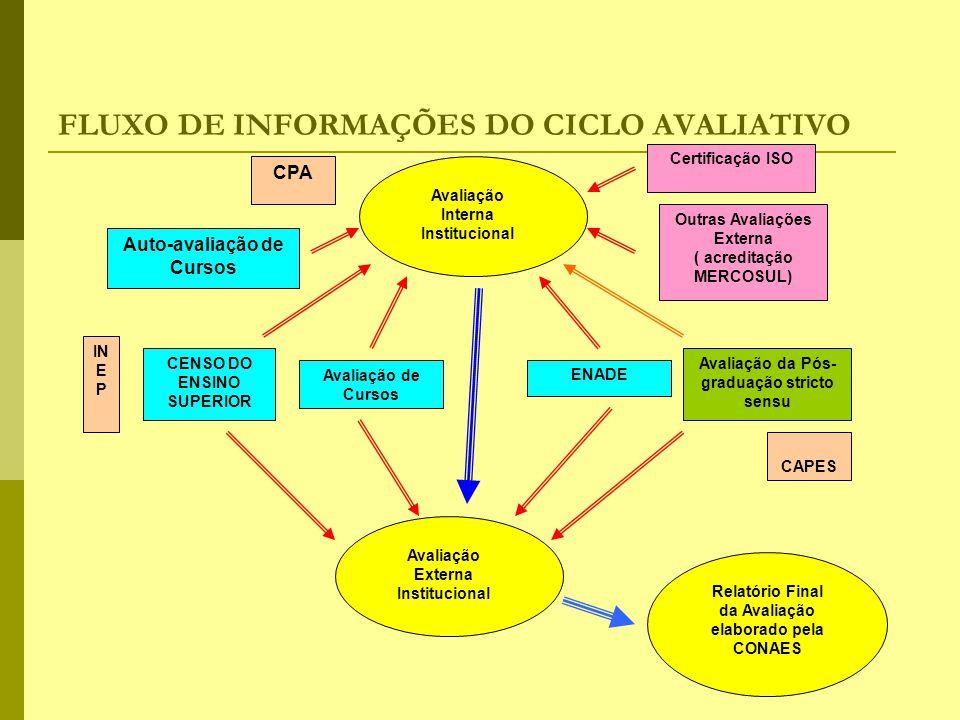 FLUXO DE INFORMAÇÕES DO CICLO AVALIATIVO Avaliação Interna Institucional Avaliação Externa Institucional CPA Auto-avaliação de Cursos Avaliação de Cur