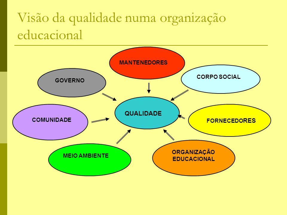 Visão da qualidade numa organização educacional MANTENEDORES CORPO SOCIAL FORNECEDO RES GOVERNO COMUNIDADE MEIO AMBIENTE ORGANIZAÇÃO EDUCACIONAL QUALI