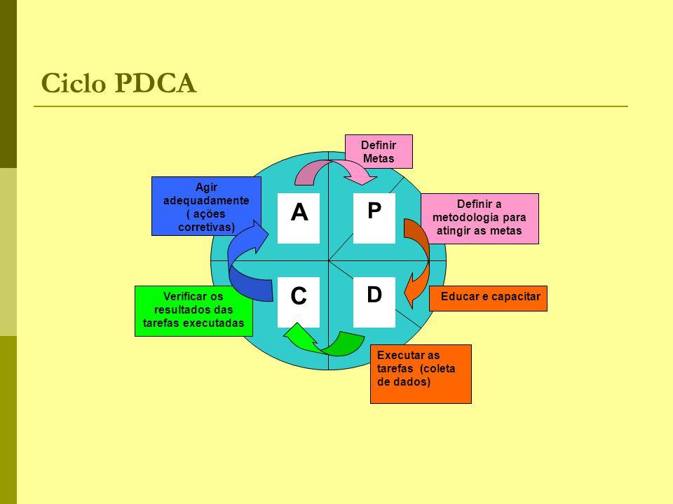 Ciclo PDCA Definir Metas Definir a metodologia para atingir as metas Educar e capacitar Executar as tarefas (coleta de dados) Verificar os resultados