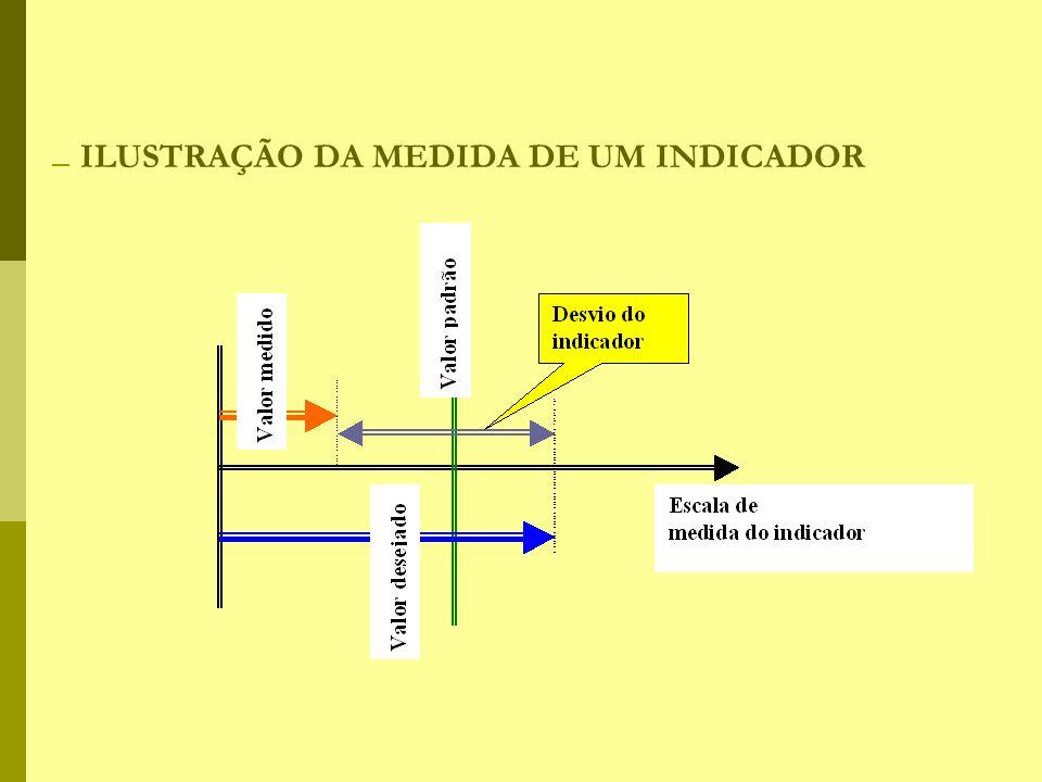 ILUSTRAÇÃO DA MEDIDA DE UM INDICADOR