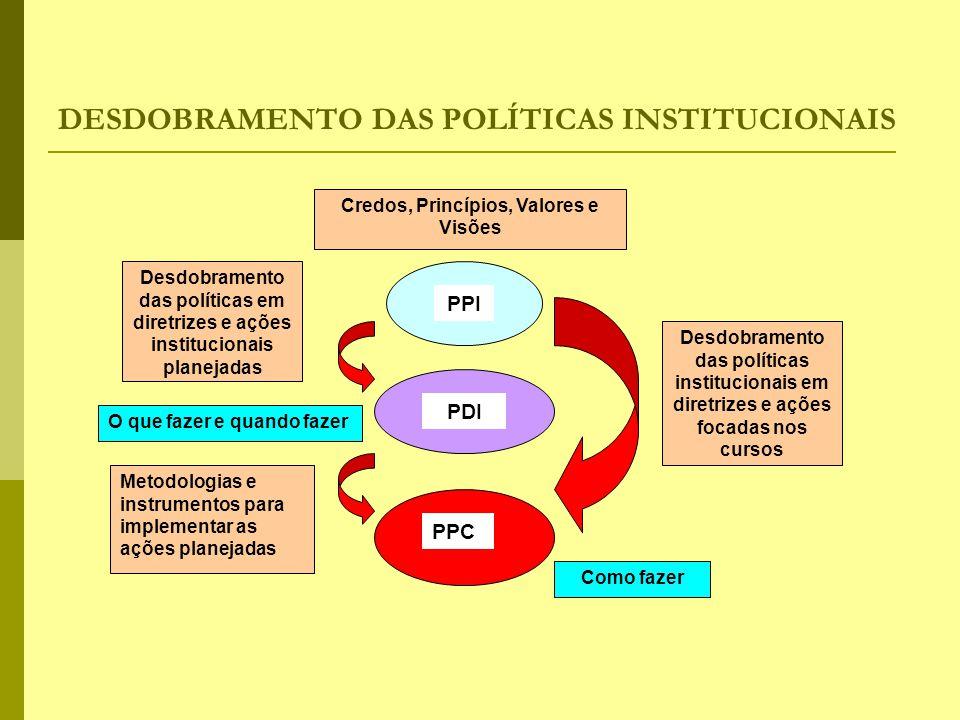 DESDOBRAMENTO DAS POLÍTICAS INSTITUCIONAIS PPI PDI PPC Desdobramento das políticas em diretrizes e ações institucionais planejadas Desdobramento das p
