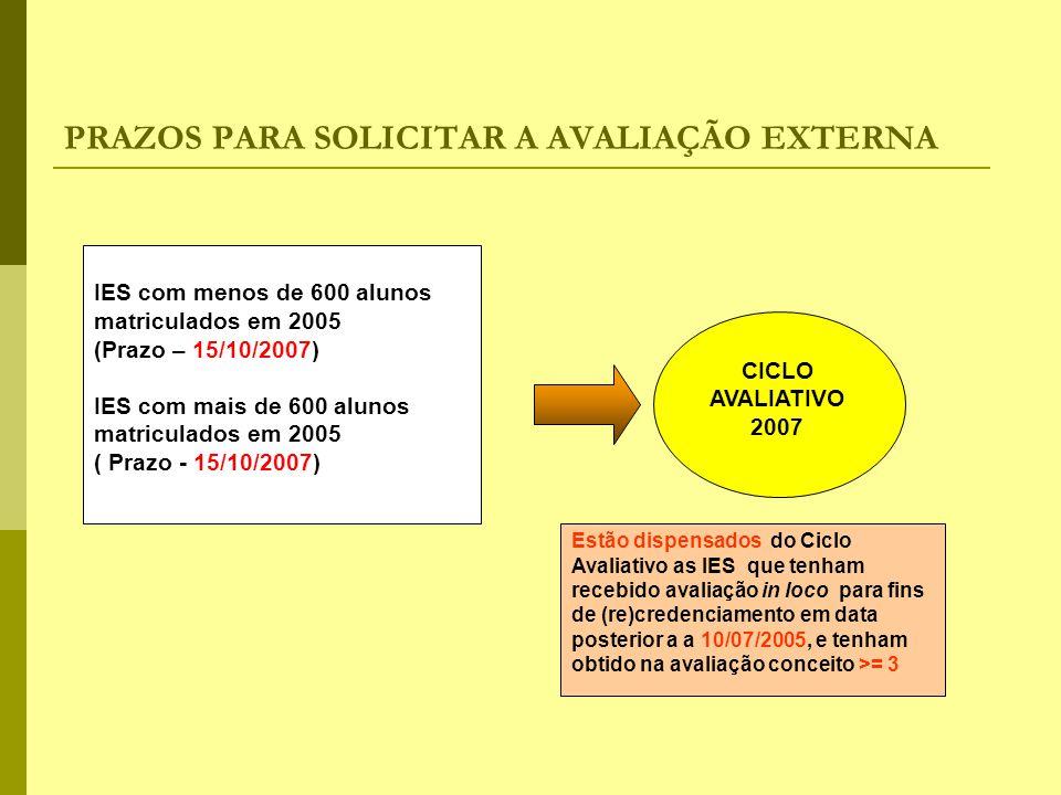 ARTICULAÇÃO ENTRE AS FUNÇÕES DO ESTADO Avaliação Supervisão Regulação