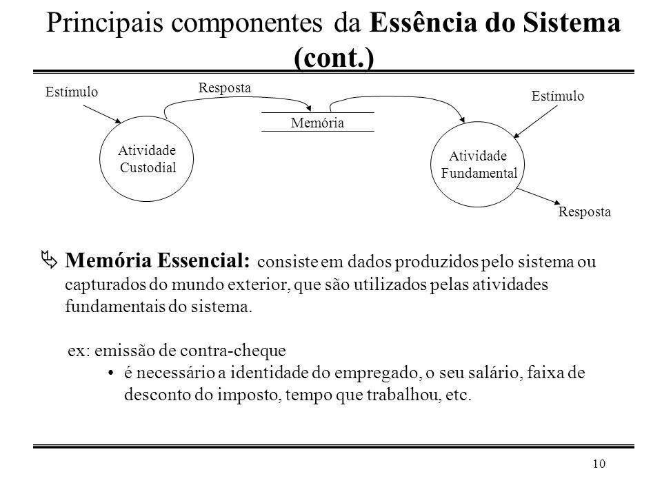 10 Principais componentes da Essência do Sistema (cont.)  Memória Essencial: consiste em dados produzidos pelo sistema ou capturados do mundo exterio