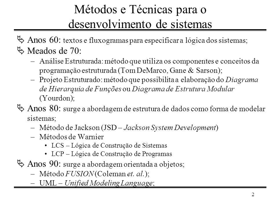 2 Métodos e Técnicas para o desenvolvimento de sistemas  Anos 60: textos e fluxogramas para especificar a lógica dos sistemas;  Meados de 70: –Análi