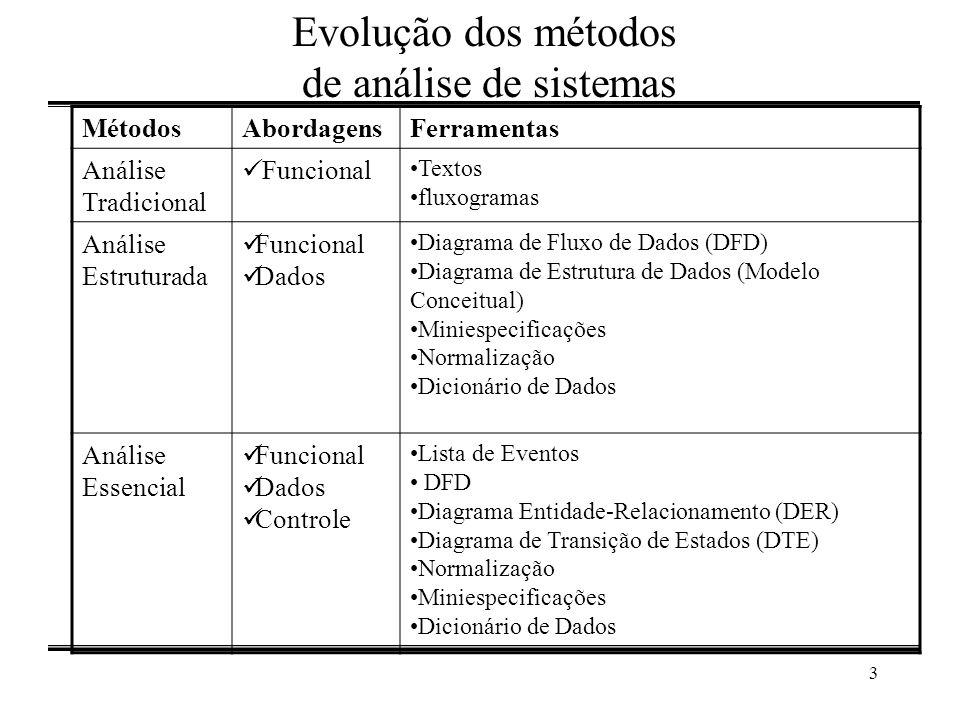 3 Evolução dos métodos de análise de sistemas MétodosAbordagensFerramentas Análise Tradicional Funcional Textos fluxogramas Análise Estruturada Funcio