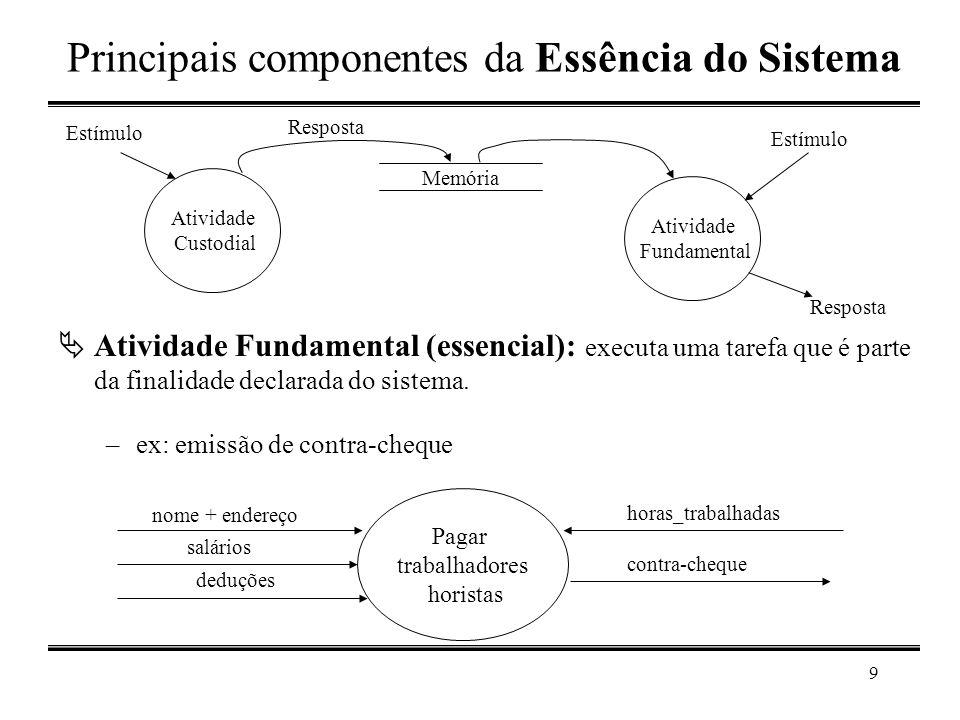 9 Principais componentes da Essência do Sistema  Atividade Fundamental (essencial): executa uma tarefa que é parte da finalidade declarada do sistema