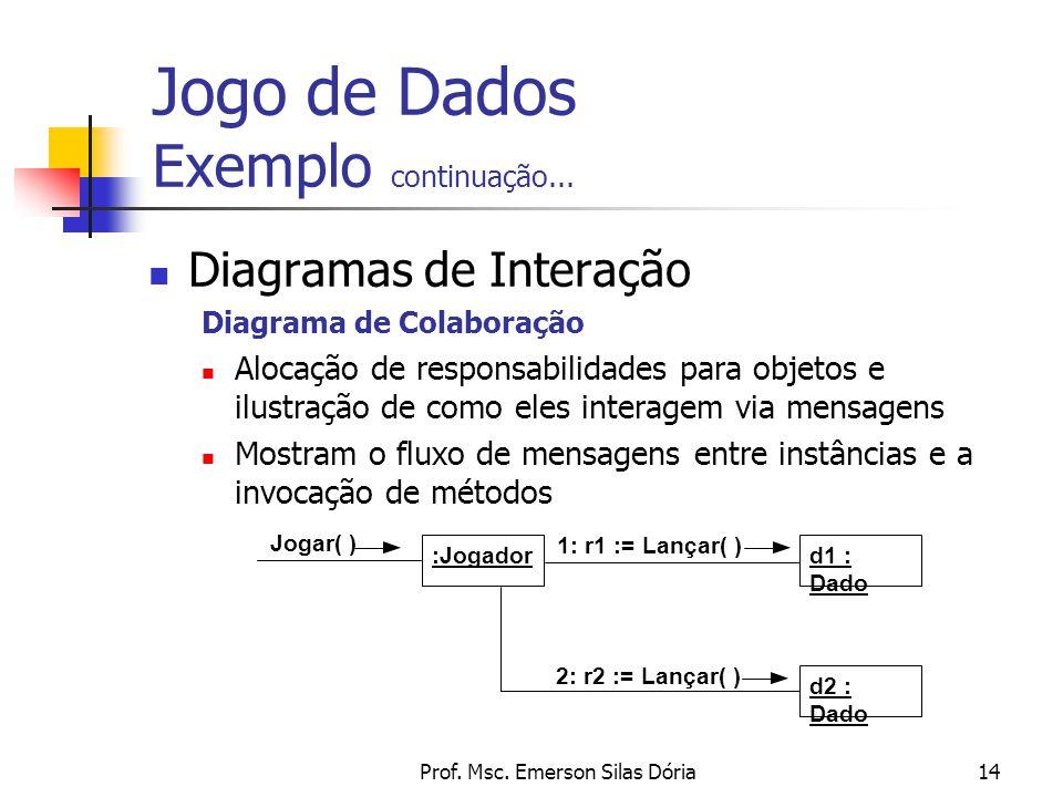 Prof. Msc. Emerson Silas Dória14 Diagramas de Interação Diagrama de Colaboração Alocação de responsabilidades para objetos e ilustração de como eles i