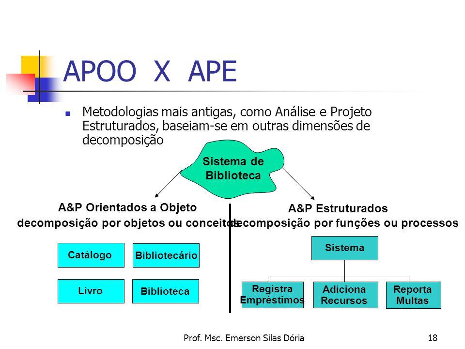 Prof. Msc. Emerson Silas Dória18 APOO X APE Sistema de Biblioteca Sistema A&P Orientados a Objeto decomposição por objetos ou conceitos A&P Estruturad