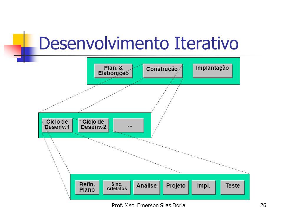 Prof. Msc. Emerson Silas Dória26 Desenvolvimento Iterativo Ciclo de Desenv. 1 Sinc. Artefatos AnáliseProjeto Teste Refin. Plano Impl. Ciclo de Desenv.