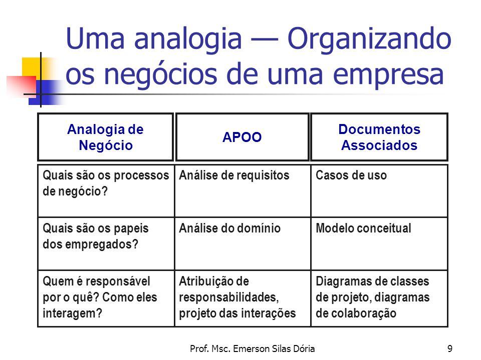 Prof. Msc. Emerson Silas Dória9 Uma analogia — Organizando os negócios de uma empresa Documentos Associados APOO Analogia de Negócio Casos de usoAnáli
