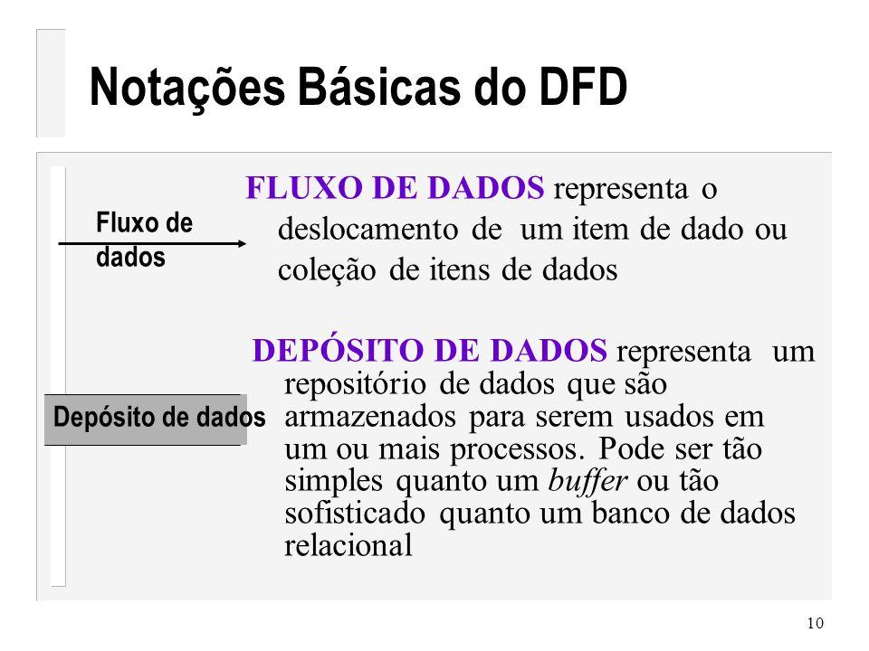 11 Exemplos de DFD Preparar Bolo Mistura para Bolos Ovos Leite Validar Número de telefone Número-de- telefone-válido Número de Telefone Número-de- telefone-inválido