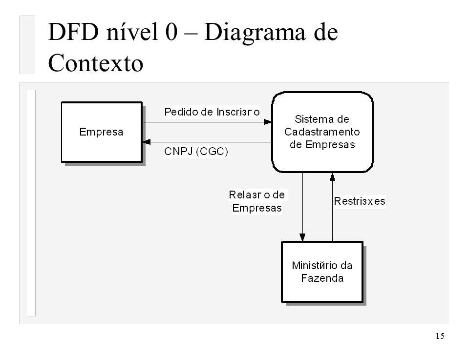 16 DFD Nível 1