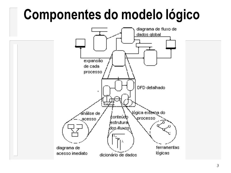 4 Diagramas de Fluxo de Dados (DFD) fluxo de informação transformações Técnica gráfica que descreve o fluxo de informação e as transformações que são aplicadas à medida que os dados se movimentam da entrada para a saída Um sistema baseado em computador é representado como uma transformação de informação