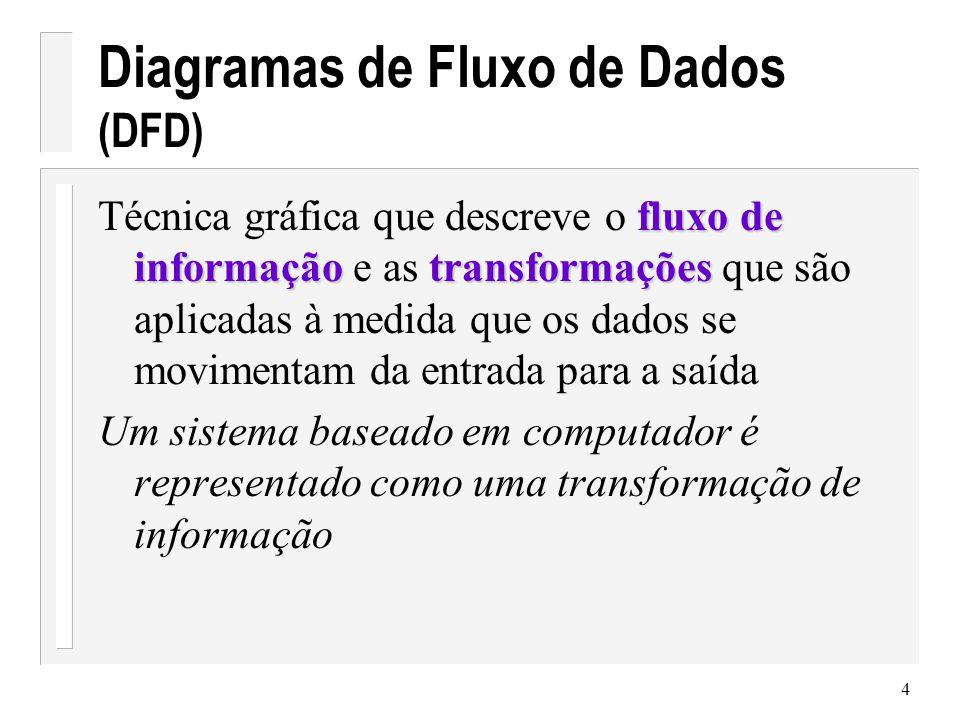 5 DFD de nível 0 Modelo de contexto sistema Entidade externa informação de saída informação de entrada