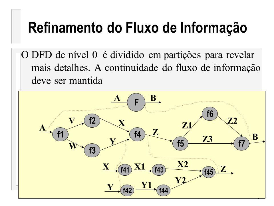 7 Notações Básicas do DFD Depósito de dados Entidade externa Processo Fluxo de dados