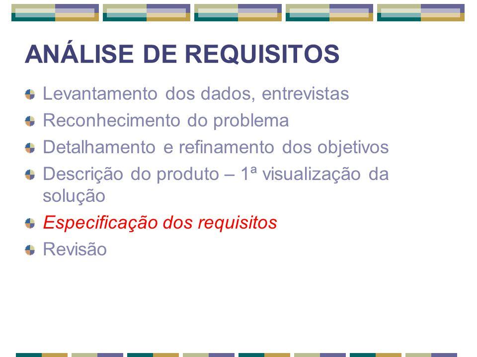 ANÁLISE DE REQUISITOS Levantamento dos dados, entrevistas Reconhecimento do problema Detalhamento e refinamento dos objetivos Descrição do produto – 1