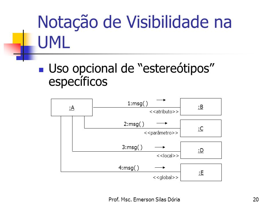 """Prof. Msc. Emerson Silas Dória20 Notação de Visibilidade na UML Uso opcional de """"estereótipos"""" específicos :A :B :E :D :C 1:msg( ) 2:msg( ) 3:msg( ) 4"""