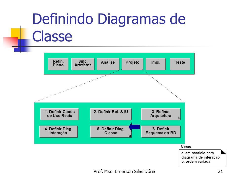 Prof. Msc. Emerson Silas Dória21 Definindo Diagramas de Classe Sinc. Artefatos AnáliseProjetoTeste Refin. Plano Impl. 2. Definir Rel. & IU 4. Definir