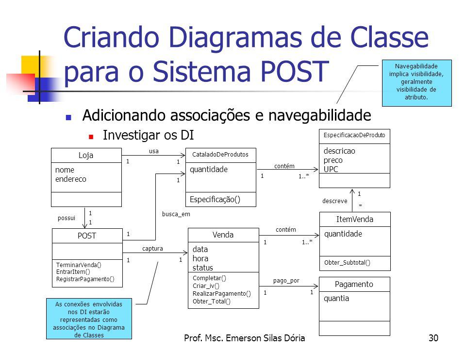 Prof. Msc. Emerson Silas Dória30 Criando Diagramas de Classe para o Sistema POST Adicionando associações e navegabilidade Investigar os DI As conexões