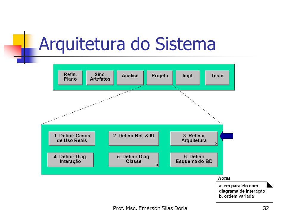 Prof. Msc. Emerson Silas Dória32 Arquitetura do Sistema Sinc. Artefatos AnáliseProjetoTeste Refin. Plano Impl. 2. Definir Rel. & IU 4. Definir Diag. I
