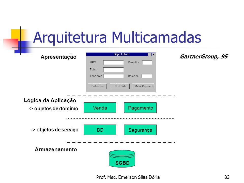 Prof. Msc. Emerson Silas Dória33 Arquitetura Multicamadas Apresentação Lógica da Aplicação Armazenamento SGBD Object Store Enter ItemEnd Sale UPC Make