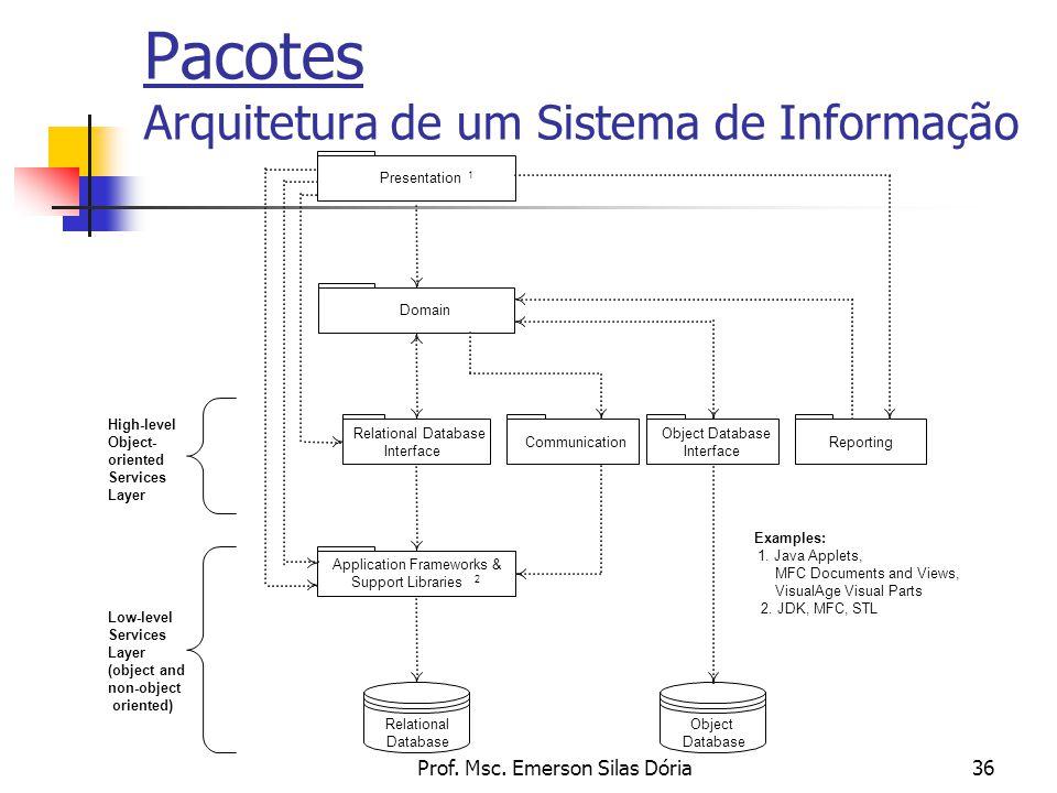Prof. Msc. Emerson Silas Dória36 Pacotes Arquitetura de um Sistema de Informação