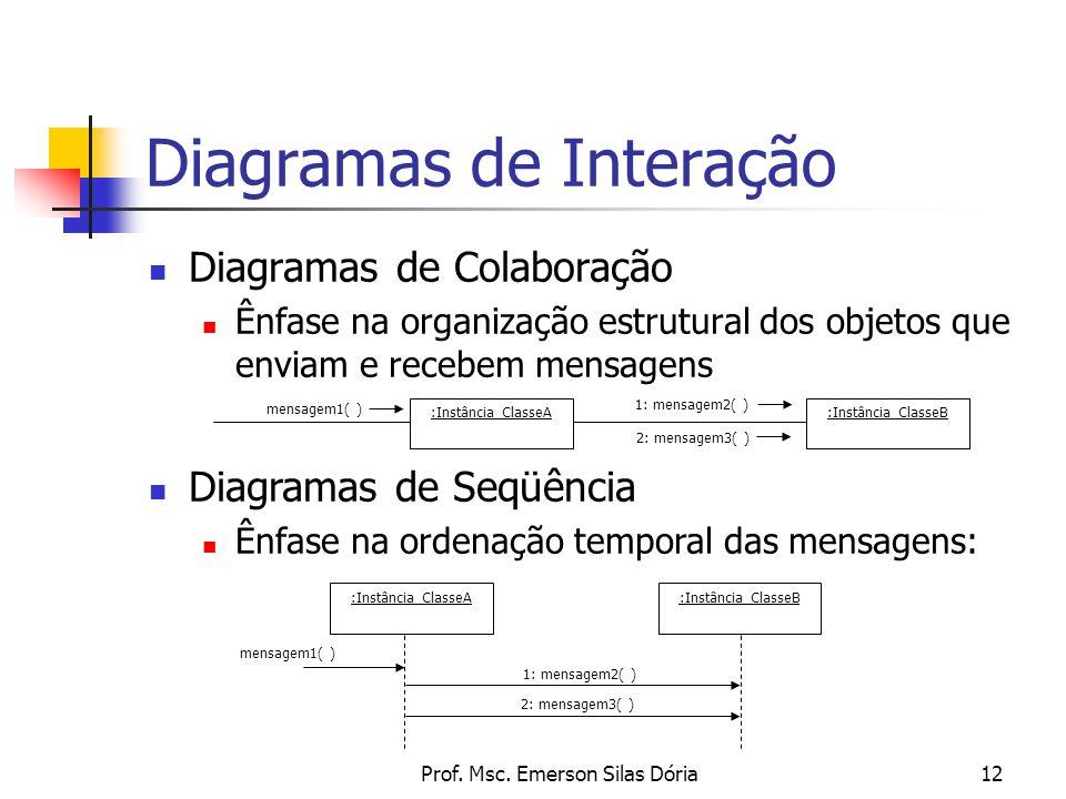 Prof. Msc. Emerson Silas Dória12 Diagramas de Colaboração Ênfase na organização estrutural dos objetos que enviam e recebem mensagens Diagramas de Int