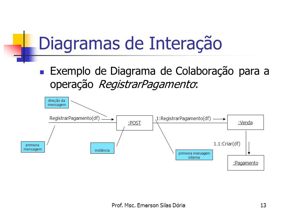 Prof. Msc. Emerson Silas Dória13 Diagramas de Interação Exemplo de Diagrama de Colaboração para a operação RegistrarPagamento: :POST :Pagamento :Venda