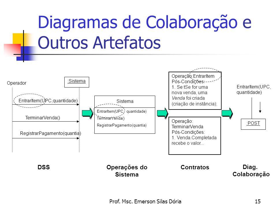 Prof. Msc. Emerson Silas Dória15 Diagramas de Colaboração e Outros Artefatos Operação:EntrarItem Pós-Condições: 1. Se tSe for uma nova venda, uma Vend