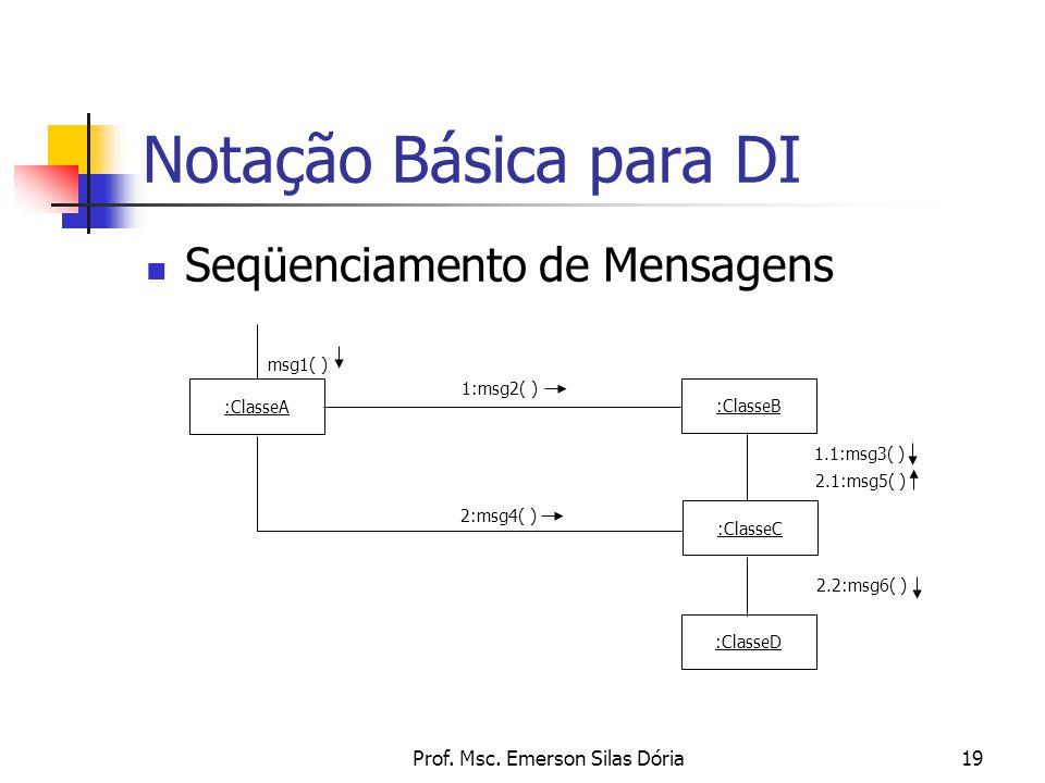 Prof. Msc. Emerson Silas Dória19 Seqüenciamento de Mensagens Notação Básica para DI :ClasseA msg1( ) :ClasseB 1:msg2( ) :ClasseC :ClasseD 2.1:msg5( )