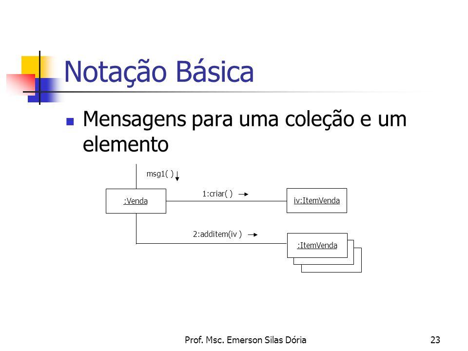 Prof. Msc. Emerson Silas Dória23 Mensagens para uma coleção e um elemento Notação Básica :Venda msg1( ) iv:ItemVenda 1:criar( ) :ItemVenda 2:additem(i