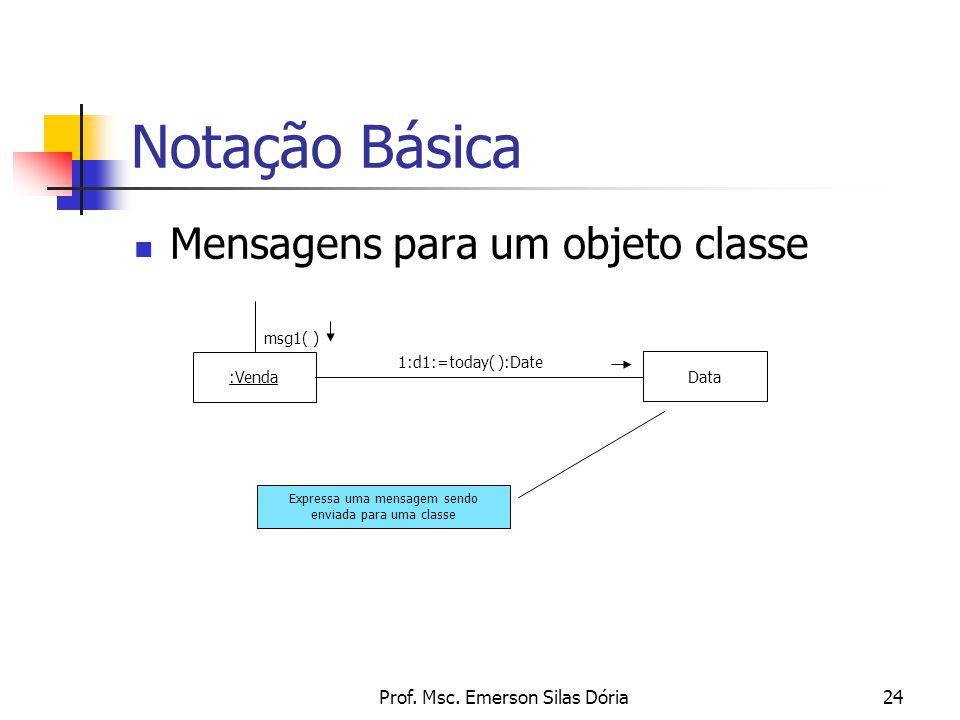 Prof. Msc. Emerson Silas Dória24 Mensagens para um objeto classe Notação Básica :Venda msg1( ) Data 1:d1:=today( ):Date Expressa uma mensagem sendo en