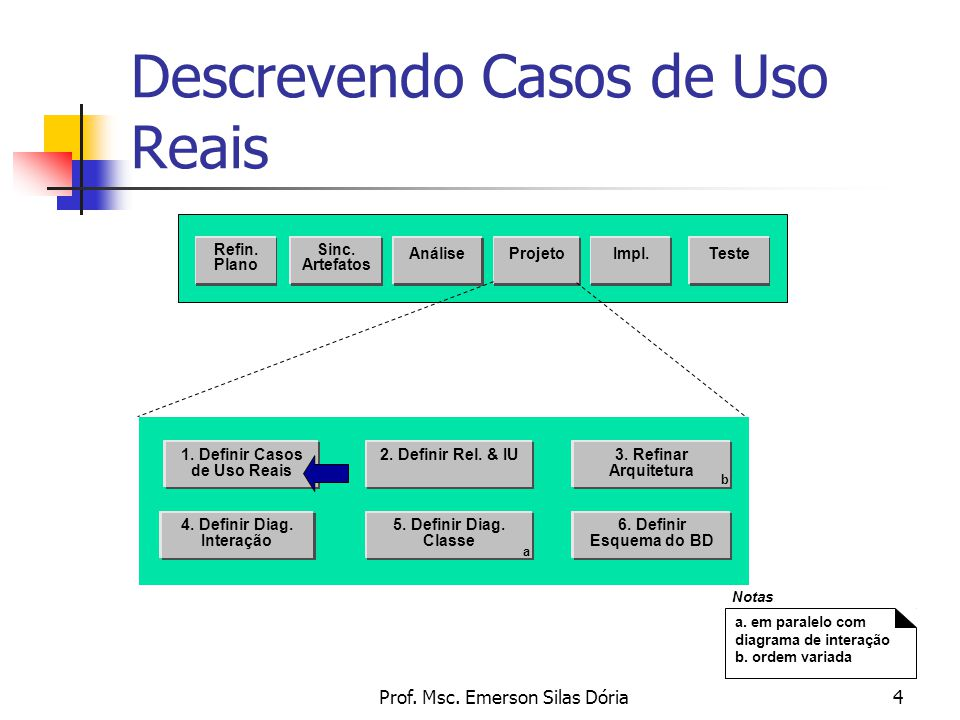 Prof. Msc. Emerson Silas Dória4 Descrevendo Casos de Uso Reais Sinc. Artefatos AnáliseProjetoTeste Refin. Plano Impl. 2. Definir Rel. & IU 4. Definir