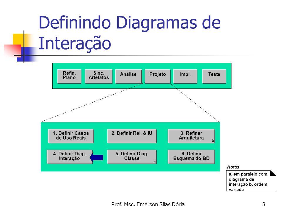 Prof. Msc. Emerson Silas Dória8 Definindo Diagramas de Interação Sinc. Artefatos AnáliseProjeto Teste Refin. Plano Impl. 2. Definir Rel. & IU 4. Defin