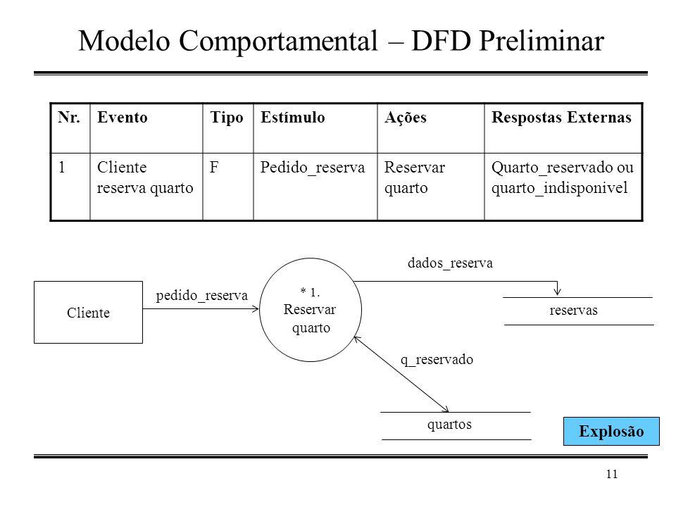 11 Modelo Comportamental – DFD Preliminar * 1. Reservar quarto Cliente pedido_reserva reservas dados_reserva quartos q_reservado Nr.EventoTipoEstímulo