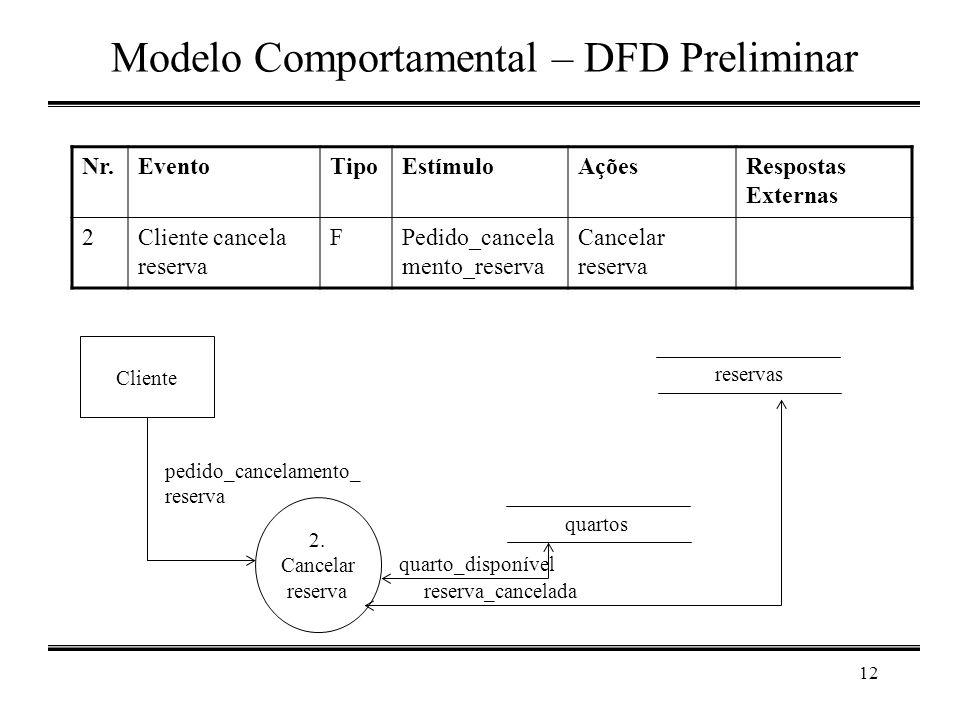 12 Modelo Comportamental – DFD Preliminar Cliente reservas 2. Cancelar reserva quartos pedido_cancelamento_ reserva quarto_disponível reserva_cancelad