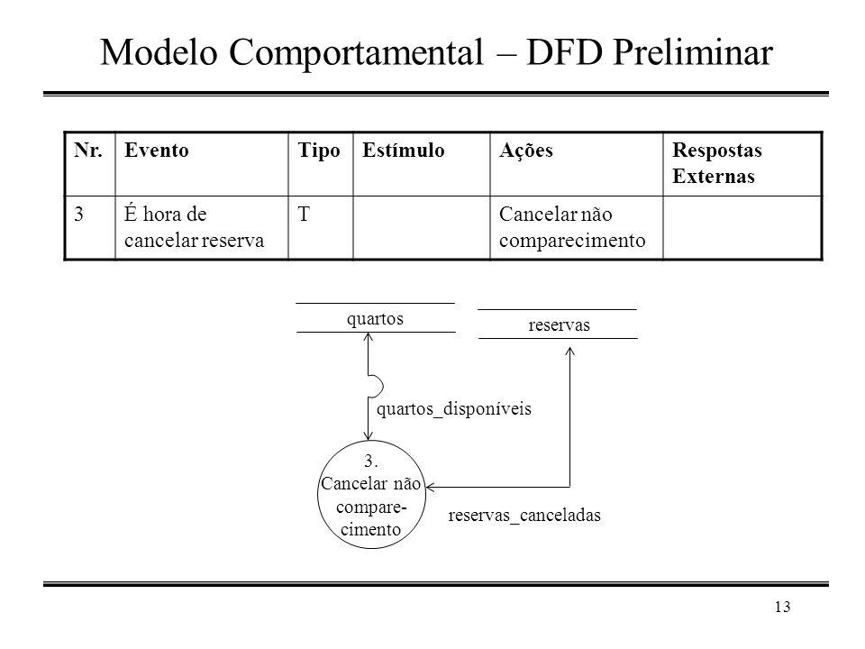 13 Modelo Comportamental – DFD Preliminar reservas 3. Cancelar não compare- cimento quartos quartos_disponíveis reservas_canceladas Nr.EventoTipoEstím