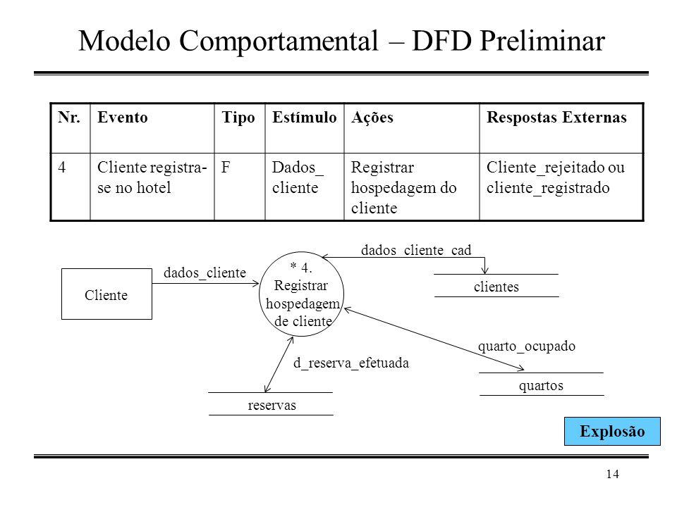 14 Modelo Comportamental – DFD Preliminar * 4. Registrar hospedagem de cliente Cliente clientes dados_cliente reservas dados_cliente_cad d_reserva_efe