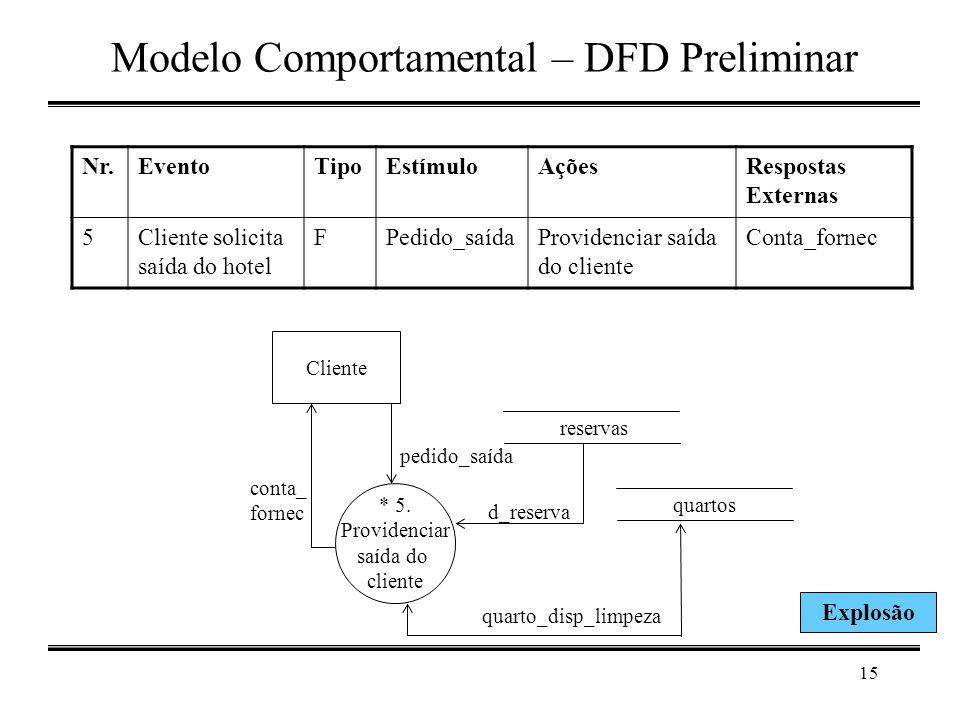 15 Modelo Comportamental – DFD Preliminar * 5. Providenciar saída do cliente Cliente reservas pedido_saída quartos conta_ fornec d_reserva quarto_disp