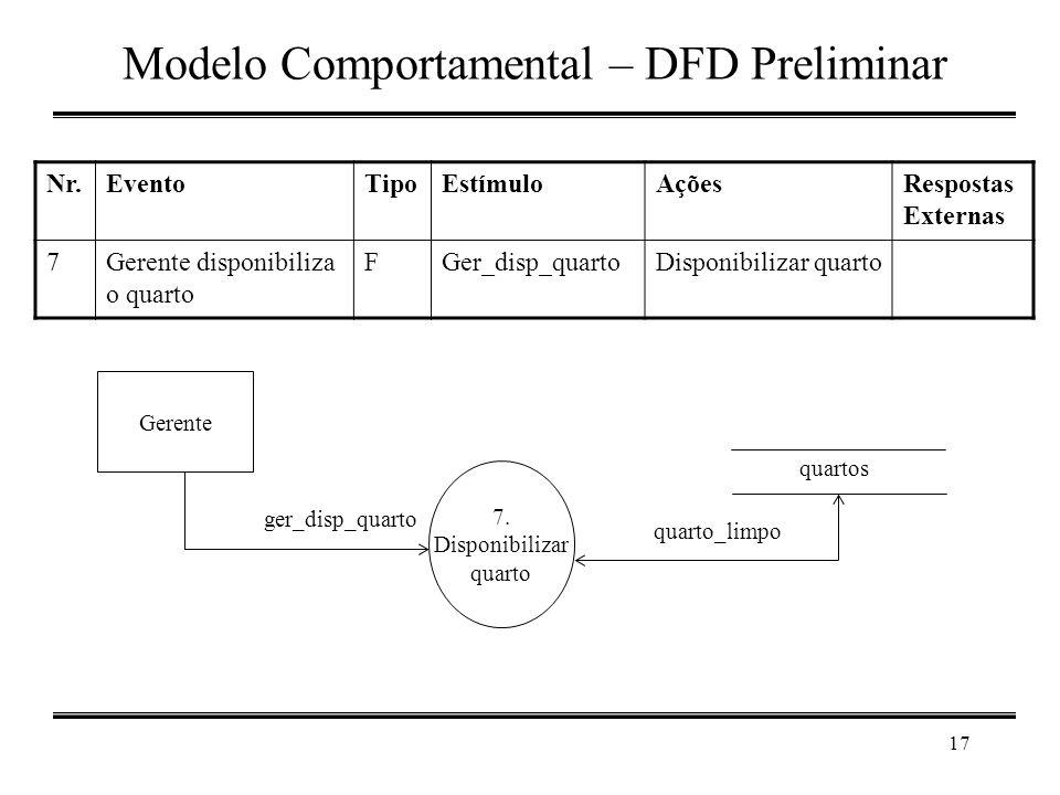 17 Modelo Comportamental – DFD Preliminar Nr.EventoTipoEstímuloAçõesRespostas Externas 7Gerente disponibiliza o quarto FGer_disp_quartoDisponibilizar