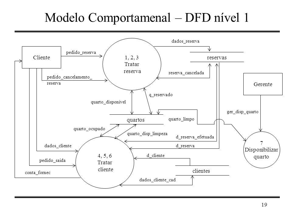 19 Modelo Comportamenal – DFD nível 1 1, 2, 3 Tratar reserva Cliente pedido_reserva reservas dados_reserva quartos q_reservado pedido_cancelamento_ re