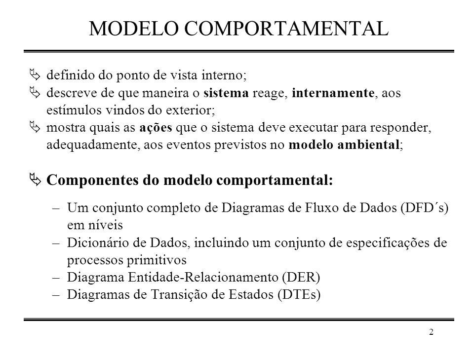 2 MODELO COMPORTAMENTAL  definido do ponto de vista interno;  descreve de que maneira o sistema reage, internamente, aos estímulos vindos do exterio