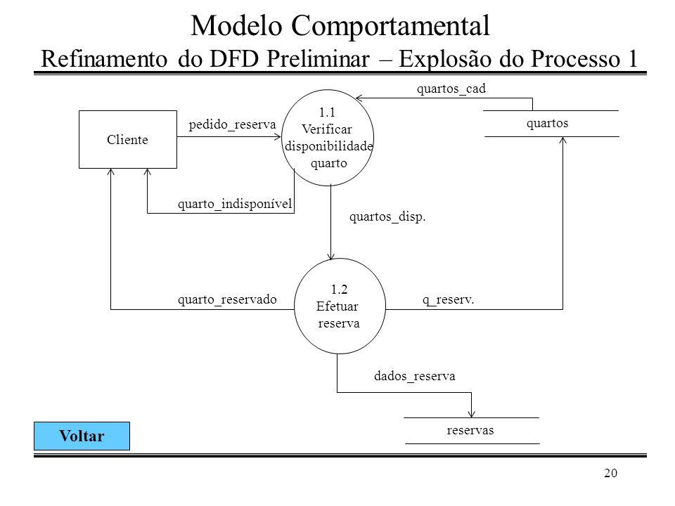 20 Modelo Comportamental Refinamento do DFD Preliminar – Explosão do Processo 1 1.1 Verificar disponibilidade quarto Cliente pedido_reserva reservas d