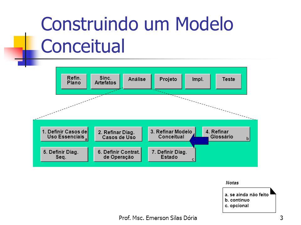 Prof. Msc. Emerson Silas Dória3 Construindo um Modelo Conceitual Sinc. Artefatos AnáliseProjetoTeste Refin. Plano Impl. 2. Refinar Diag. Casos de Uso