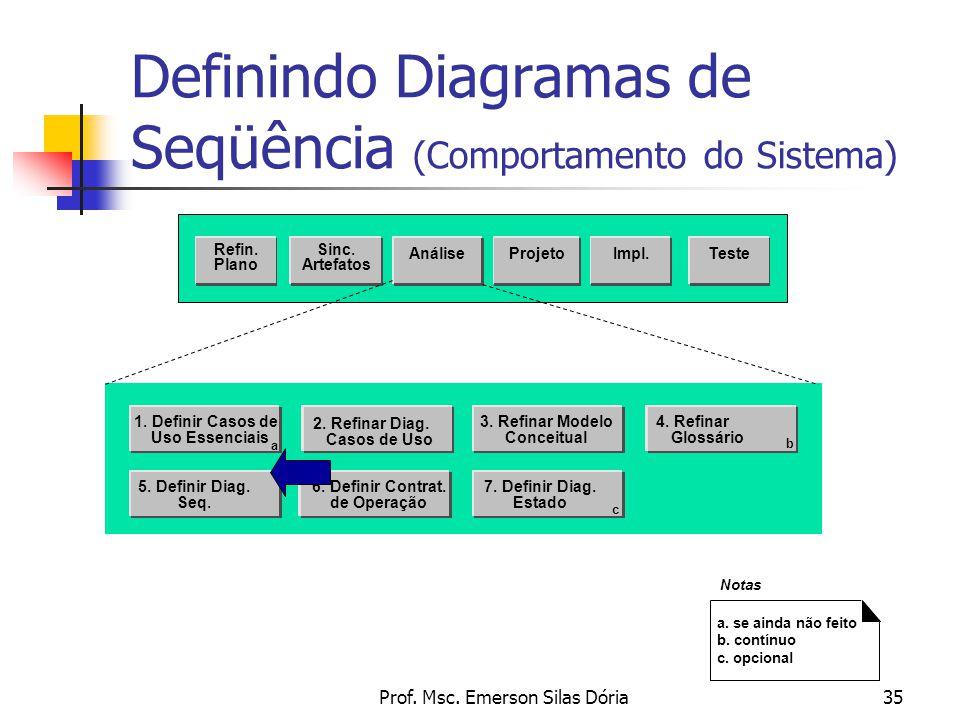 Prof. Msc. Emerson Silas Dória35 Definindo Diagramas de Seqüência (Comportamento do Sistema) Sinc. Artefatos AnáliseProjetoTeste Refin. Plano Impl. 2.