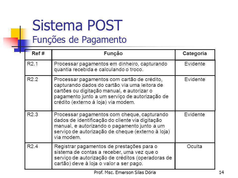 Prof. Msc. Emerson Silas Dória14 Sistema POST Funções de Pagamento R2.1Processar pagamentos em dinheiro, capturando quantia recebida e calculando o tr