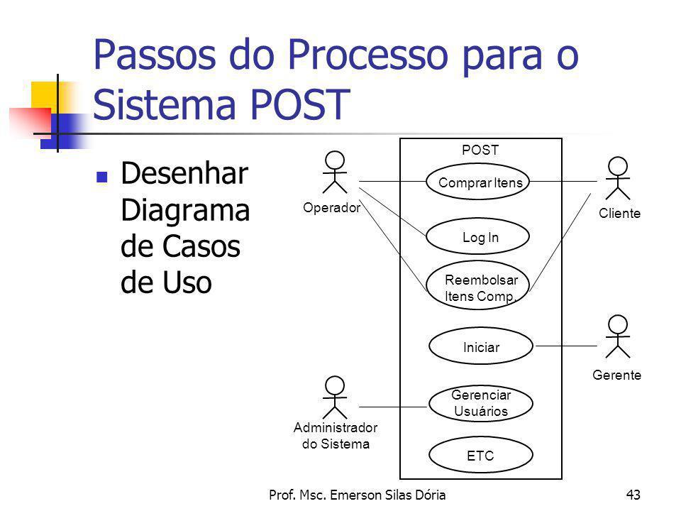 Prof. Msc. Emerson Silas Dória43 Passos do Processo para o Sistema POST Desenhar Diagrama de Casos de Uso Operador POST Comprar Itens Cliente Log In R