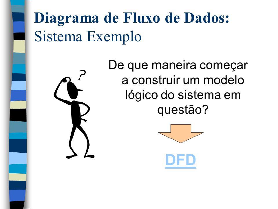 Diagrama de Fluxo de Dados: Sistema Exemplo De que maneira começar a construir um modelo lógico do sistema em questão? DFD